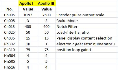 standard-teco-parameters.png
