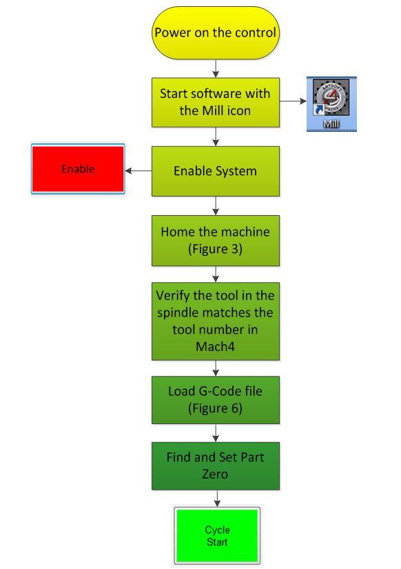 Figure-16---Startup-Procedure.JPG