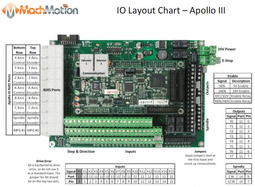 Apollo-III---IO-Chart.JPG