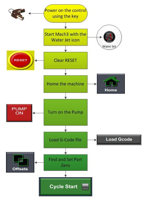 Startup-Procedure.JPG