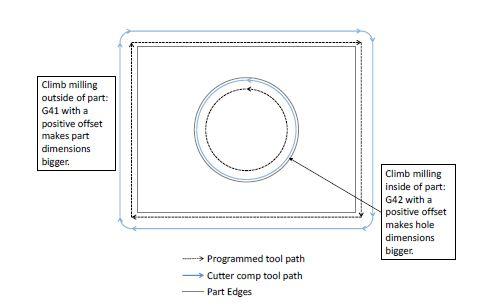 Mach4 G-Code and M-Cod    | MachMotion