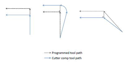 Cutter-Compensation-Start-Blocks.JPG