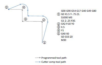 G42-Cutter-Compensation-Path-1.JPG