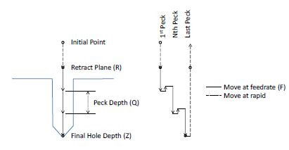 Motion-of-Tool-Point-for-G73-Cycle-End-Z-Position-will-be-Determined-By-G98-99-Setting.JPG