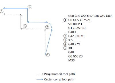 ObTG41-Cutter-Compensation-Path.JPG