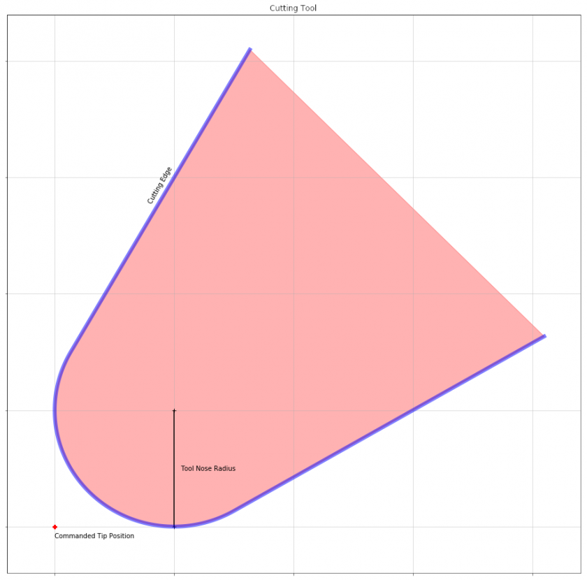 tool_nose_radius_comp__tool_diagram.png