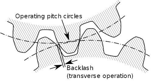 Backlash_gear.png (source: Wikipedia)