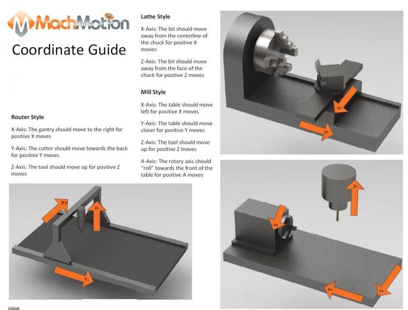 Machine-Coordinate-Direction-Guide.jpg